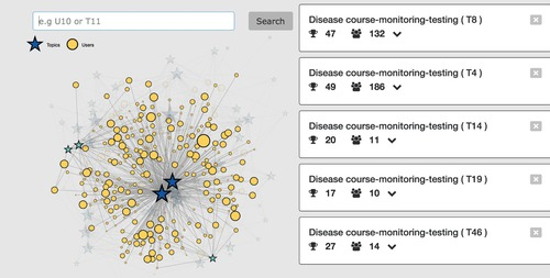 Autoimmune Hepatitis (AIH) Visualization using D3 js | Aziz